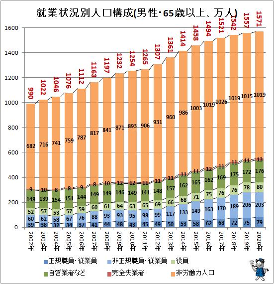 ↑ 就業状況別人口構成(男性・65歳以上、万人)