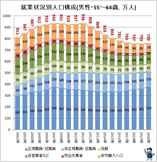 ↑ 就業状況別人口構成(男性・55-64歳、万人)