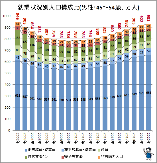 ↑ 就業状況別人口構成比(男性・45-54歳、万人)
