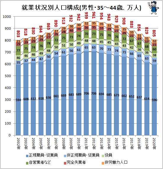 ↑ 就業状況別人口構成(男性・35-44歳、万人)