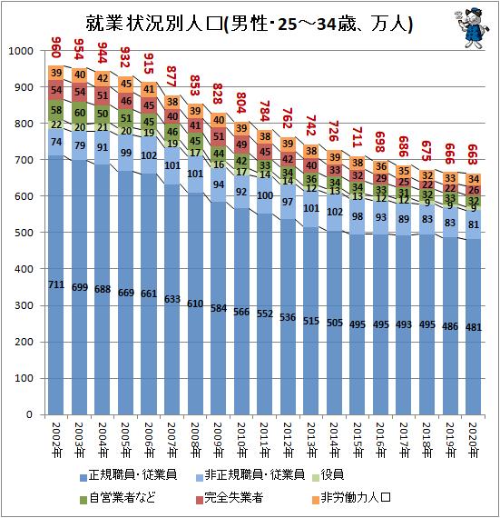 ↑ 就業状況別人口(男性・25-34歳、万人)