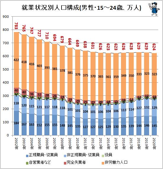 ↑ 就業状況別人口構成(男性・15-24歳、万人)