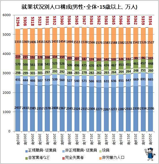 ↑ 就業状況別人口構成(男性・全体・15歳以上、万人)