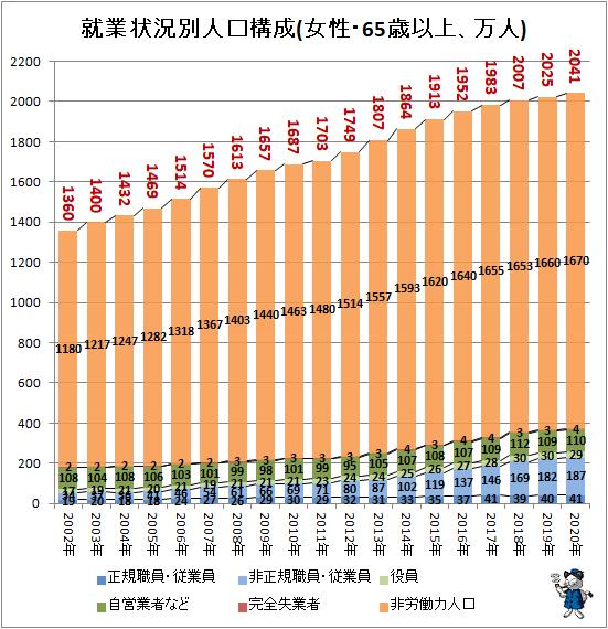 ↑ 就業状況別人口構成(女性・65歳以上、万人)