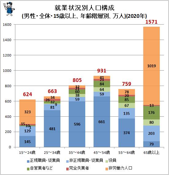 ↑ 就業状況別人口構成(男性・全体・15歳以上、年齢階層別、万人)(2020年)