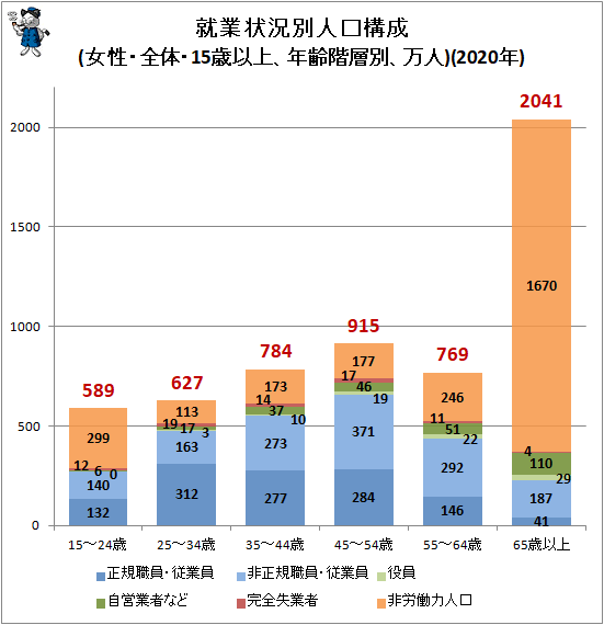 ↑ 就業状況別人口構成(女性・全体・15歳以上、年齢階層別、万人)(2020年)