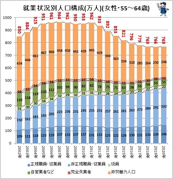 ↑ 就業状況別人口構成(万人)(女性・55-64歳)
