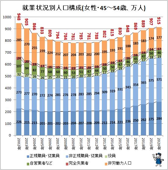↑ 就業状況別人口構成(女性・45-54歳、万人)
