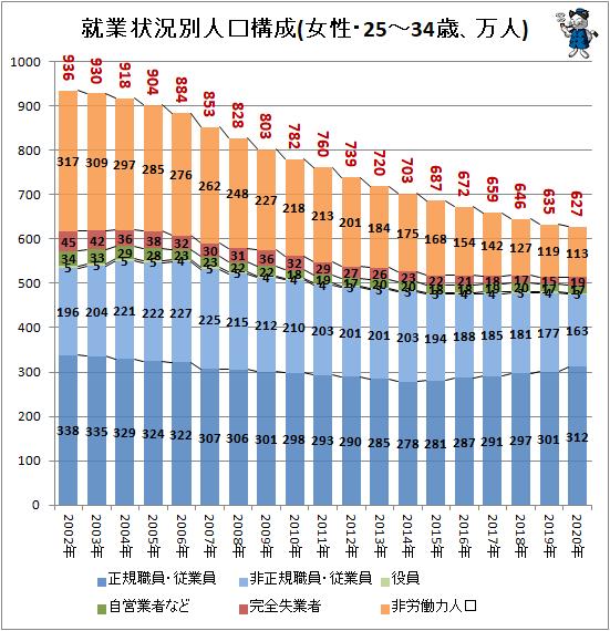↑ 就業状況別人口構成(女性・25-34歳、万人)