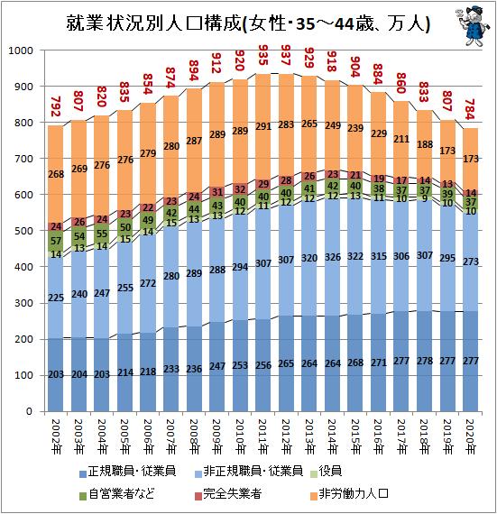 ↑ 就業状況別人口構成(女性・35-44歳、万人)