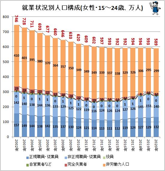↑ 就業状況別人口構成(女性・15-24歳、万人)