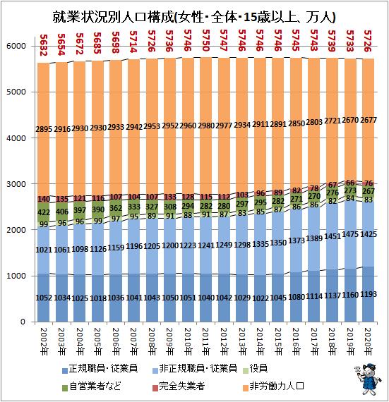 ↑ 就業状況別人口構成(女性・全体・15歳以上、万人)