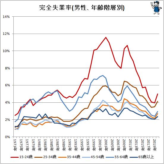 ↑ 完全失業率(男性、年齢階層別)