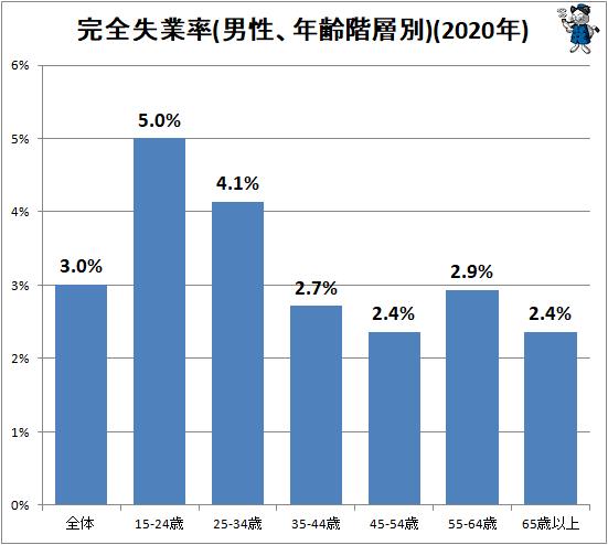 ↑ 完全失業率(男性、年齢階層別)(2020年)