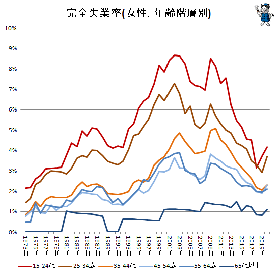 ↑ 完全失業率(女性、年齢階層別)