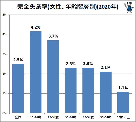↑ 完全失業率(女性、年齢階層別)(2020年)
