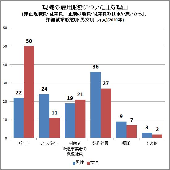 ↑ 現職の雇用形態についた主な理由(非正規職員・従業員、「正規の職員・従業員の仕事が無いから」、詳細就業形態別・男女別、万人)(2020年)