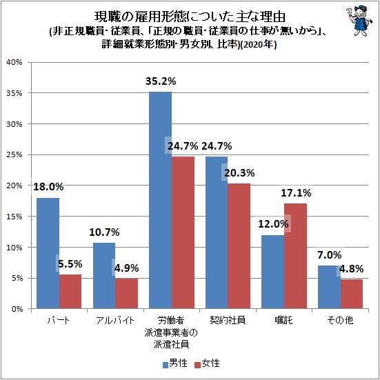 ↑ 現職の雇用形態についた主な理由(非正規職員・従業員、「正規の職員・従業員の仕事が無いから」、詳細就業形態別・男女別、比率)(2020年)
