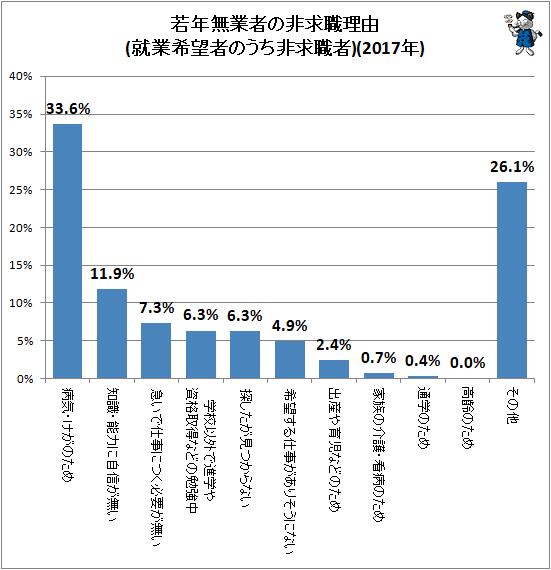 ↑ 若年無業者の非求職理由(就業希望者のうち非求職者)(2017年)