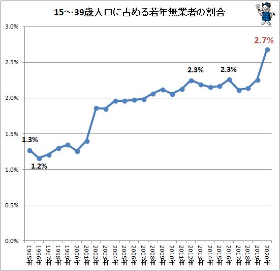 ↑ 15-39歳人口に占める若年無業者の割合