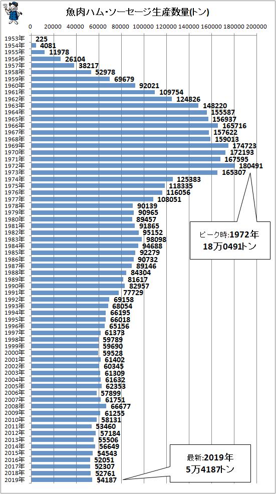 ↑ 魚肉ハム・ソーセージ生産数量(トン)