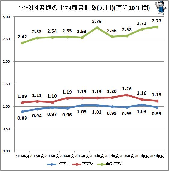 ↑ 学校図書館の平均蔵書冊数(万冊)(直近10年間)