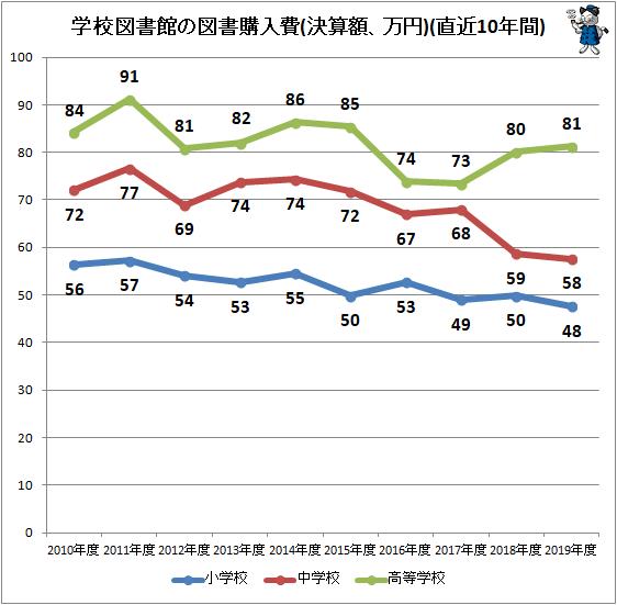 ↑ 学校図書館の図書購入費(決算額、万円)(直近10年間)