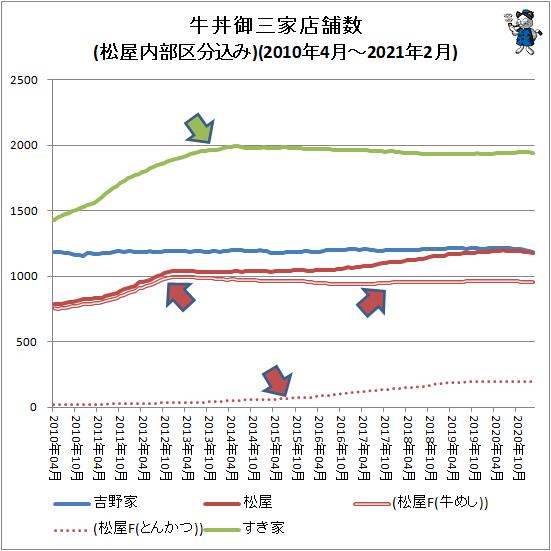 ↑ 牛丼御三家店舗数推移(松屋内部区分込み)(2010年4月-2021年2月)