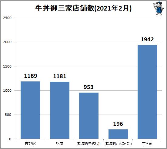 ↑ 牛丼御三家店舗数(2021年2月)