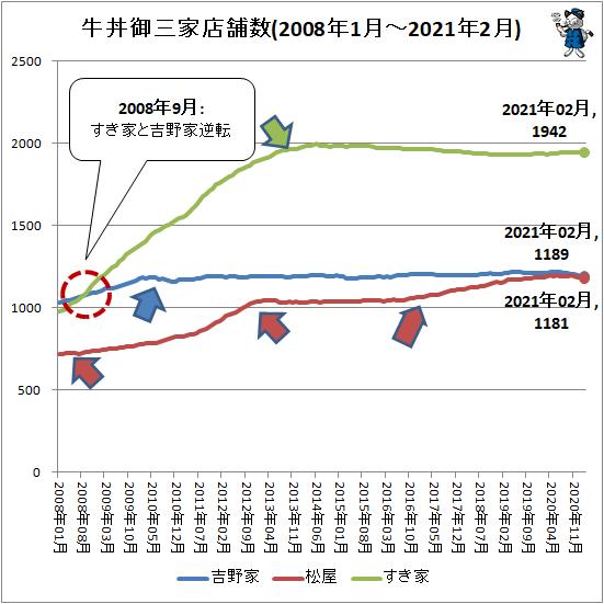 ↑ 牛丼御三家店舗数(2008年1月-2021年2月)