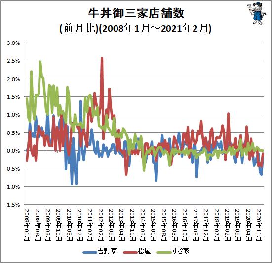 ↑ 牛丼御三家店舗数(前月比)(2008年1月-2021年2月)