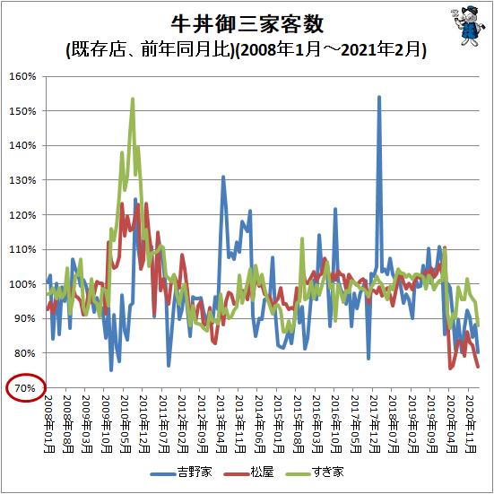 ↑ 牛丼御三家客数(前年同月比)(2008年1月-2021年2月)