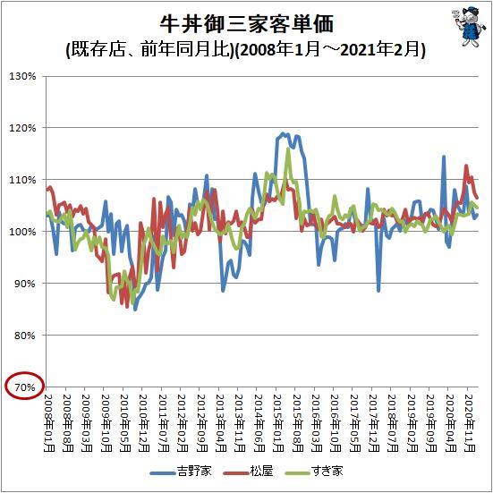 ↑ 牛丼御三家客単価(既存店、前年同月比)(2008年1月-2021年2月)