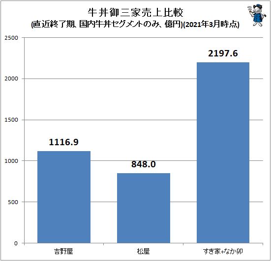 ↑ 牛丼御三家売上比較(直近終了期、国内牛丼セグメントのみ、億円)(2021年3月時点)