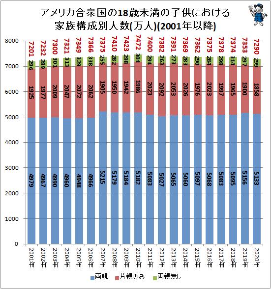 ↑ アメリカ合衆国の18歳未満の子供における家族構成別人数(万人)(2001年以降)