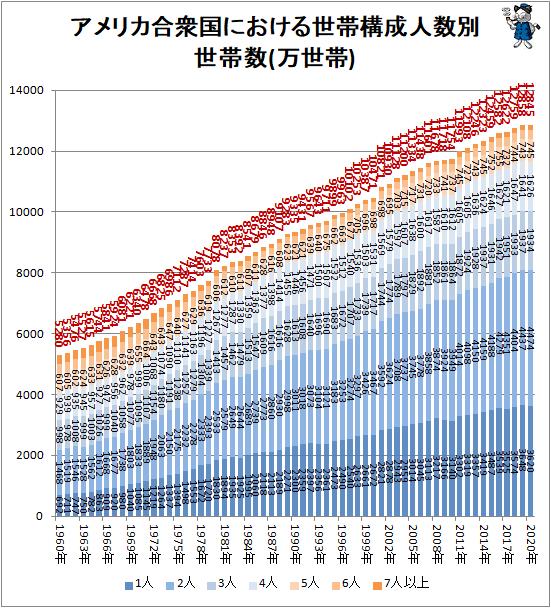 ↑ アメリカ合衆国における世帯構成人数別世帯数(万世帯)
