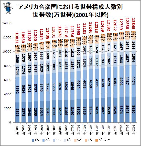 ↑ アメリカ合衆国における世帯構成人数別世帯数(万世帯)(2001年以降)