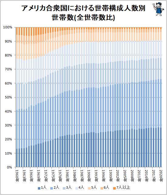 ↑ アメリカ合衆国における世帯構成人数別世帯数(全世帯数比)