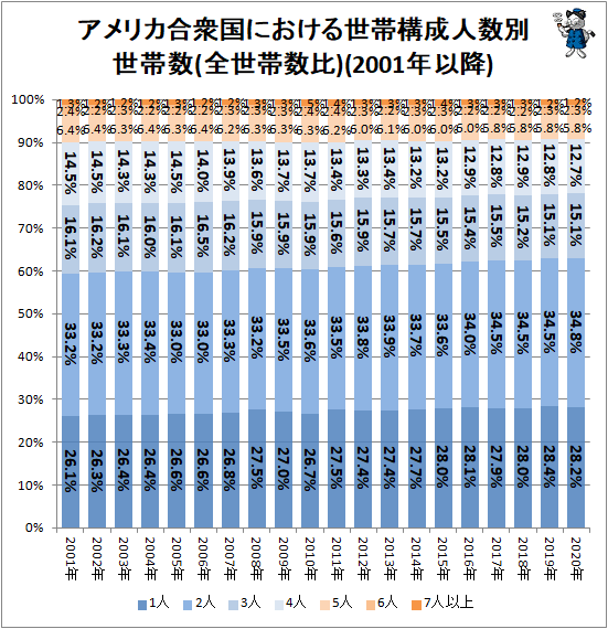 ↑ アメリカ合衆国における世帯構成人数別世帯数(全世帯数比)(2001年以降)
