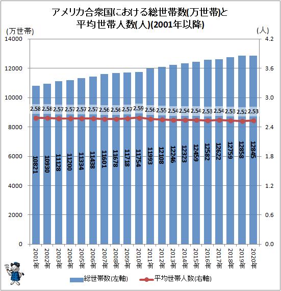↑ アメリカ合衆国における総世帯数(万世帯)と平均世帯人数(人)(2001年以降)