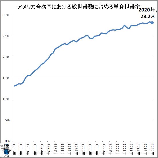 ↑ アメリカ合衆国における総世帯数に占める単身世帯率