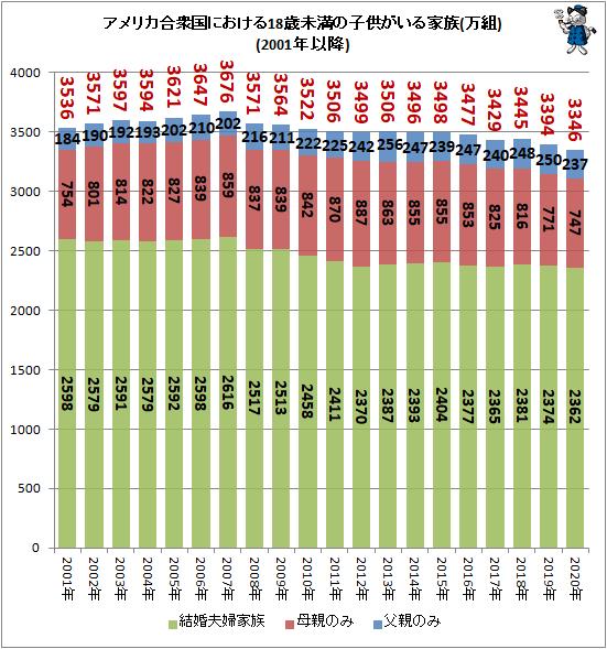 ↑ アメリカ合衆国における18歳未満の子供がいる家族(万組)(2001年以降)