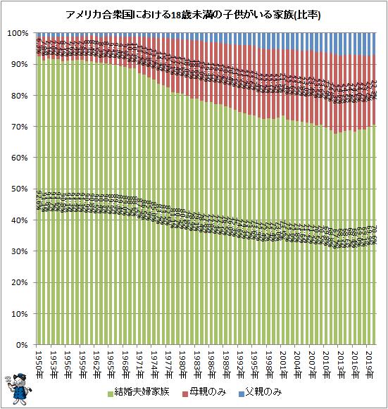 ↑ アメリカ合衆国における18歳未満の子供がいる家族(比率)