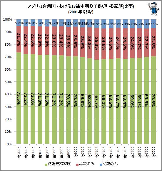 ↑ アメリカ合衆国における18歳未満の子供がいる家族(比率)(2001年以降)