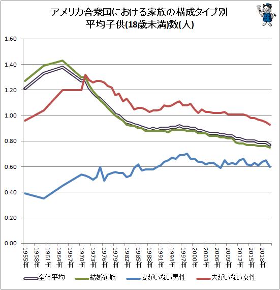↑ アメリカ合衆国における家族の構成タイプ別平均子供(18歳未満)数(人)