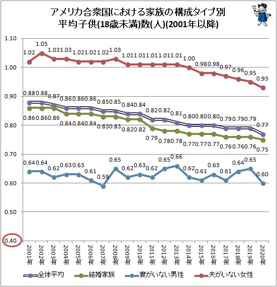↑ アメリカ合衆国における家族の構成タイプ別平均子供(18歳未満)数(人)(2001年以降)