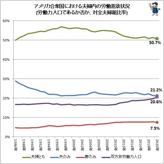 ↑ アメリカ合衆国における夫婦内の労働意欲状況(労働力人口であるか否か、対全夫婦組比率)
