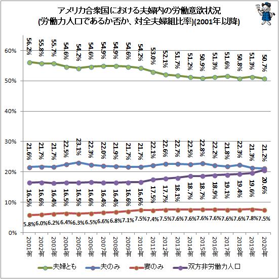 ↑ アメリカ合衆国における夫婦内の労働意欲状況(労働力人口であるか否か、対全夫婦組比率)(2001年以降)