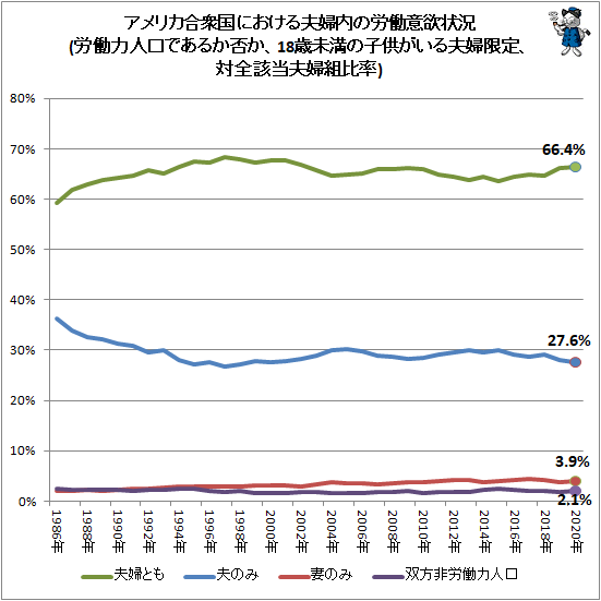 ↑ アメリカ合衆国における夫婦内の労働意欲状況(労働力人口であるか否か、18歳未満の子供がいる夫婦限定、対全該当夫婦組比率)