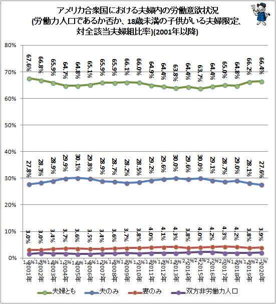 ↑ アメリカ合衆国における夫婦内の労働意欲状況(労働力人口であるか否か、18歳未満の子供がいる夫婦限定、対全該当夫婦組比率)(2001年以降)